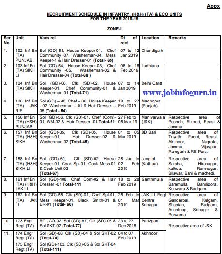 TA Bharti 2019-District/State/ Zone wise TA Army Rally